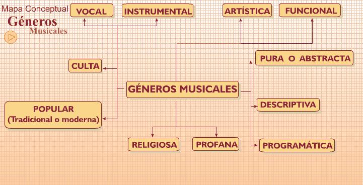 Generos, especies y estilos musicales. 1