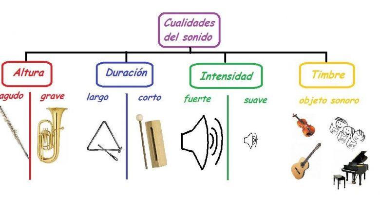 Las cualidades del sonido - Altura - Duración - Intensidad - Timbre 1